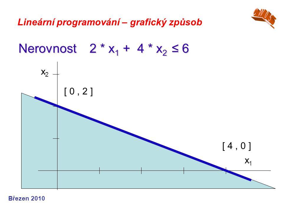 CW05 Lineární programování – grafický způsob. Nerovnost 2 * x1 + 4 * x2 ≤ 6. x1. x2. [ 0 , 2 ]